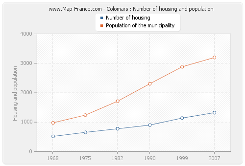Colomars : Number of housing and population