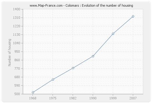 Colomars : Evolution of the number of housing