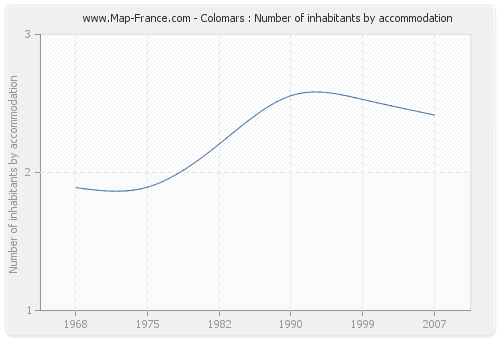 Colomars : Number of inhabitants by accommodation