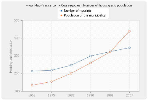 Coursegoules : Number of housing and population