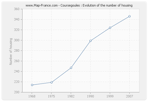 Coursegoules : Evolution of the number of housing