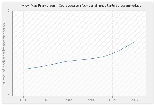 Coursegoules : Number of inhabitants by accommodation