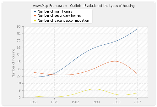 Cuébris : Evolution of the types of housing