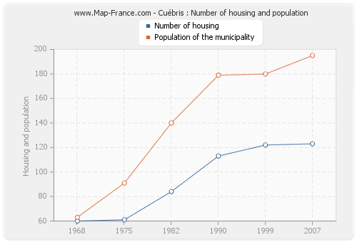 Cuébris : Number of housing and population