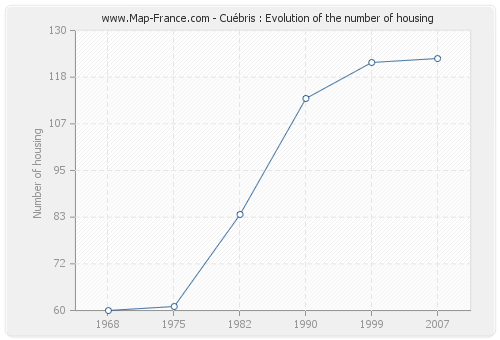 Cuébris : Evolution of the number of housing