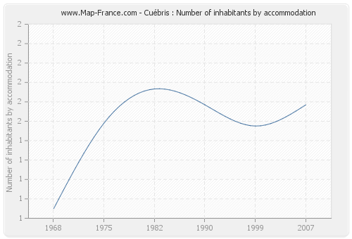 Cuébris : Number of inhabitants by accommodation