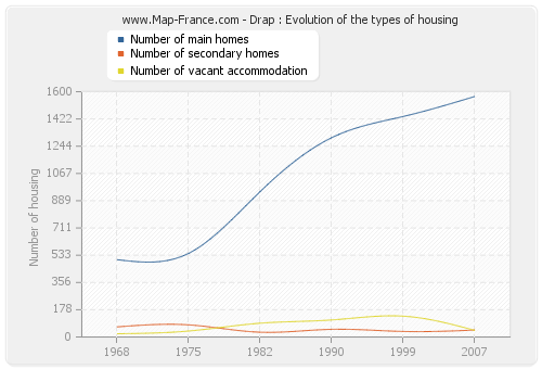 Drap : Evolution of the types of housing