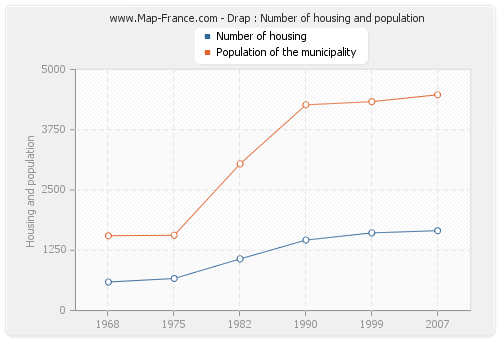 Drap : Number of housing and population