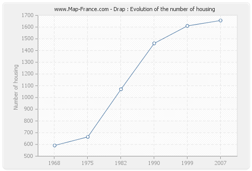Drap : Evolution of the number of housing