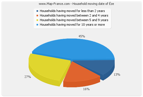 Household moving date of Èze