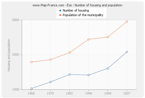 Èze : Number of housing and population