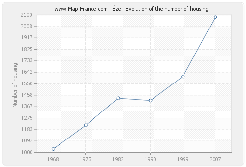 Èze : Evolution of the number of housing