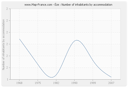 Èze : Number of inhabitants by accommodation