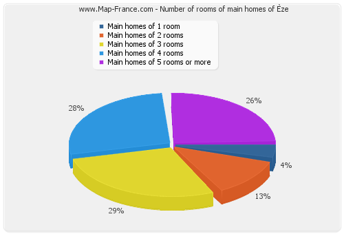 Number of rooms of main homes of Èze