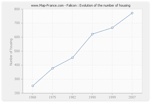 Falicon : Evolution of the number of housing