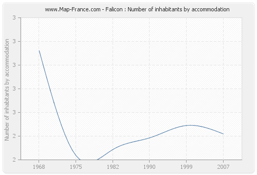 Falicon : Number of inhabitants by accommodation