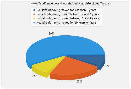 Household moving date of Les Mujouls