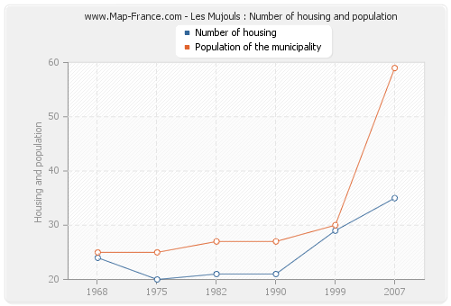 Les Mujouls : Number of housing and population
