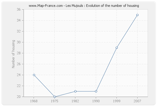 Les Mujouls : Evolution of the number of housing
