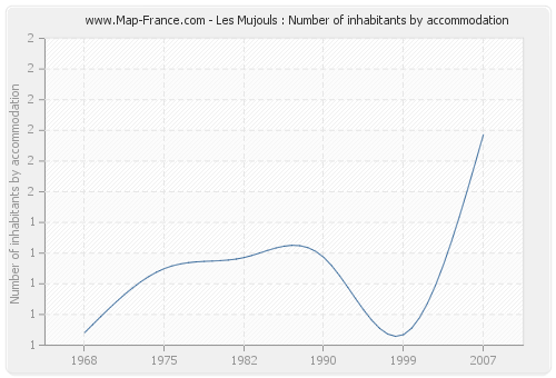 Les Mujouls : Number of inhabitants by accommodation