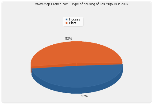 Type of housing of Les Mujouls in 2007