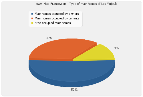 Type of main homes of Les Mujouls