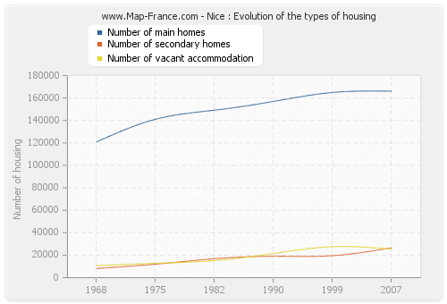 Nice : Evolution of the types of housing