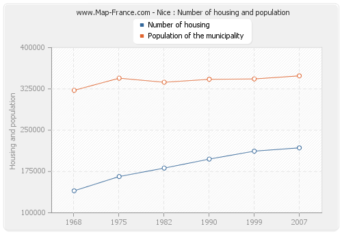 Nice : Number of housing and population