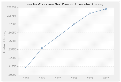 Nice : Evolution of the number of housing