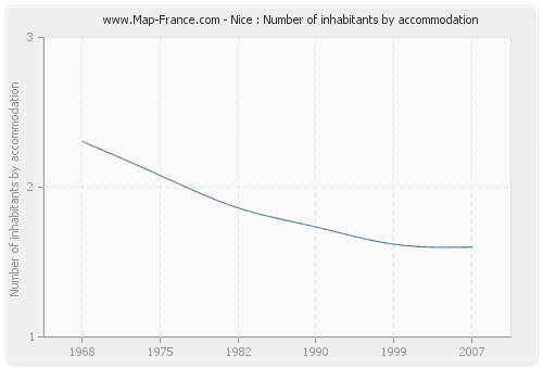 Nice : Number of inhabitants by accommodation