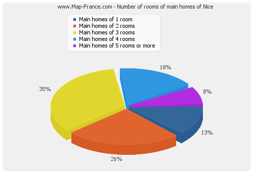 Number of rooms of main homes of Nice