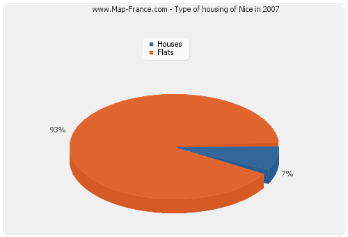 Type of housing of Nice in 2007