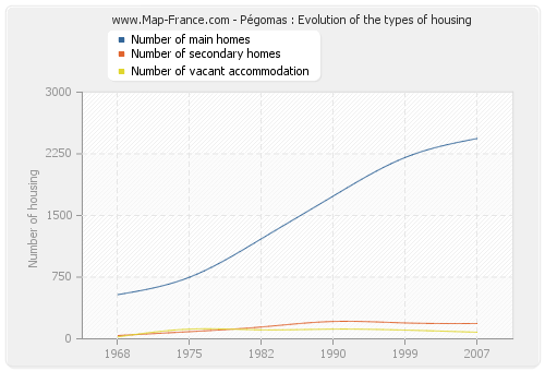 Pégomas : Evolution of the types of housing