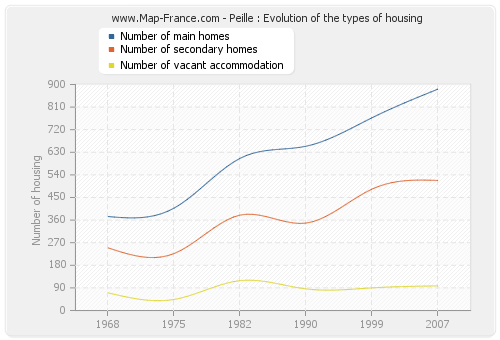 Peille : Evolution of the types of housing