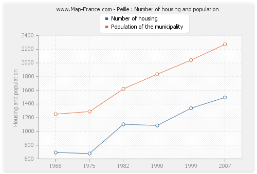 Peille : Number of housing and population