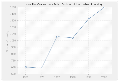 Peille : Evolution of the number of housing