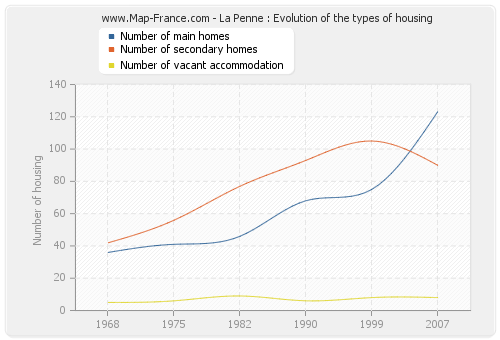 La Penne : Evolution of the types of housing