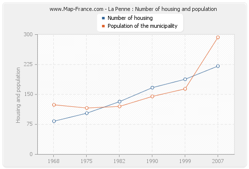 La Penne : Number of housing and population