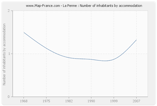 La Penne : Number of inhabitants by accommodation