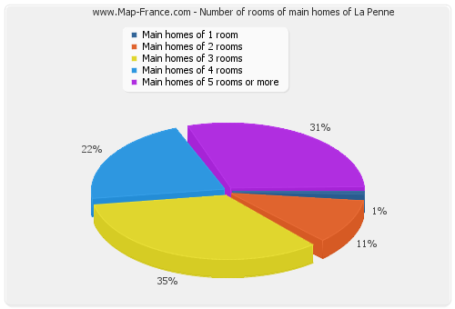 Number of rooms of main homes of La Penne
