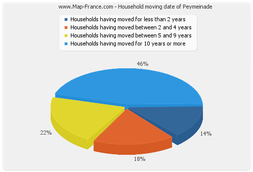 Household moving date of Peymeinade