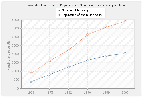 Peymeinade : Number of housing and population