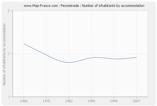 Peymeinade : Number of inhabitants by accommodation