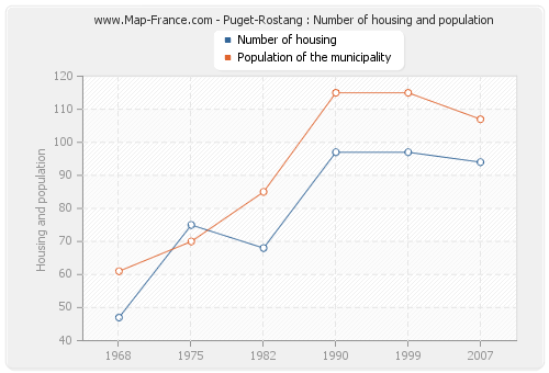 Puget-Rostang : Number of housing and population