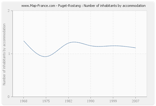 Puget-Rostang : Number of inhabitants by accommodation