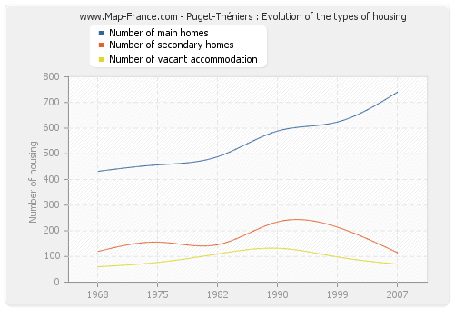 Puget-Théniers : Evolution of the types of housing