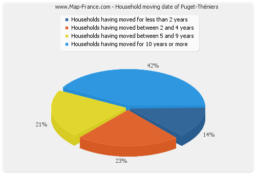 Household moving date of Puget-Théniers