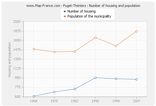 Puget-Théniers : Number of housing and population