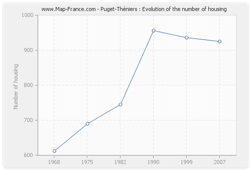 Puget-Théniers : Evolution of the number of housing