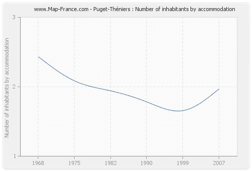 Puget-Théniers : Number of inhabitants by accommodation